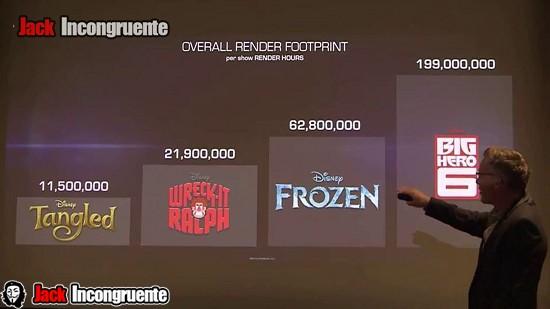 Big hero 6, es mucho mayor que lo diseñado para las películas como Tangled, Ralph el Demoledor y Frozen